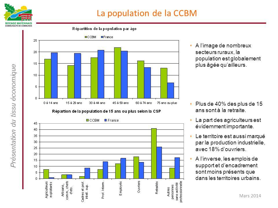 La population de la CCBM