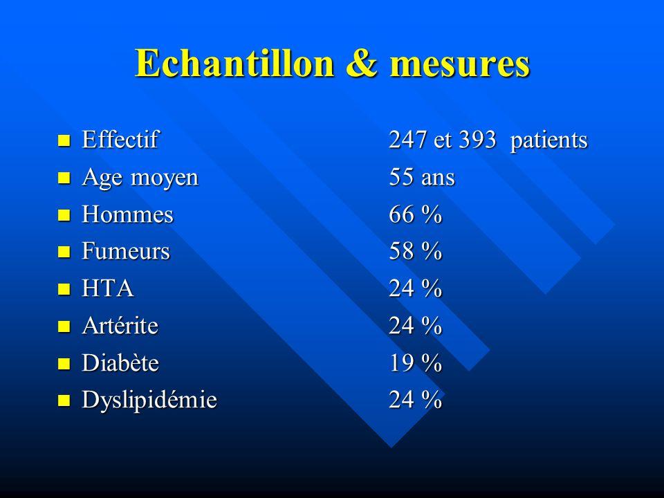 Echantillon & mesures Effectif 247 et 393 patients Age moyen 55 ans