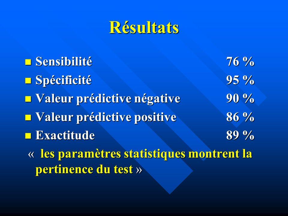 Résultats Sensibilité 76 % Spécificité 95 %