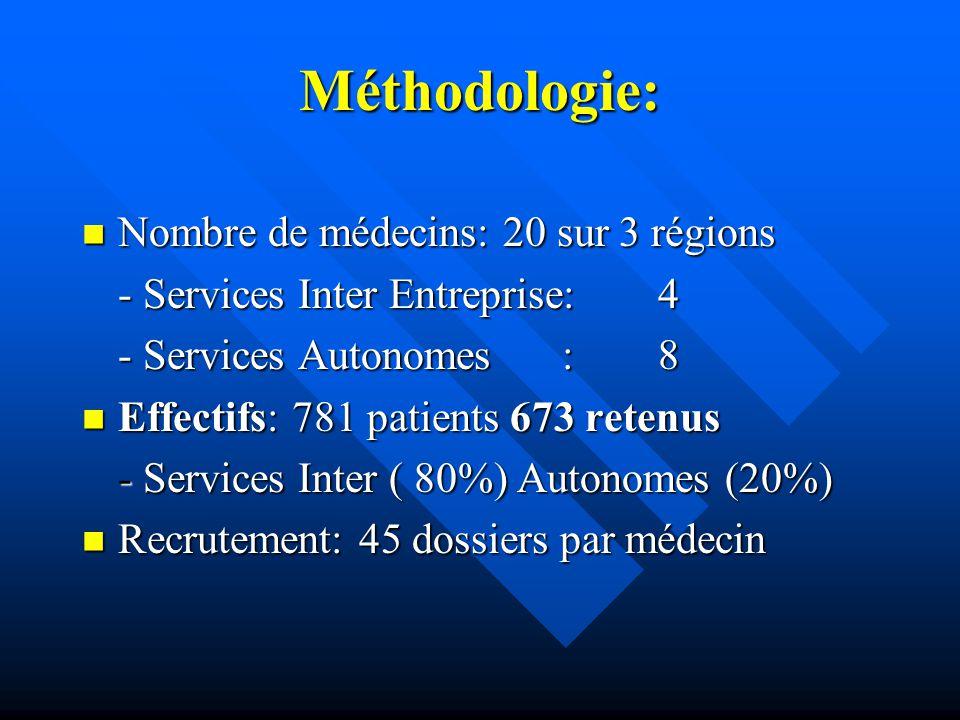 Méthodologie: Nombre de médecins: 20 sur 3 régions