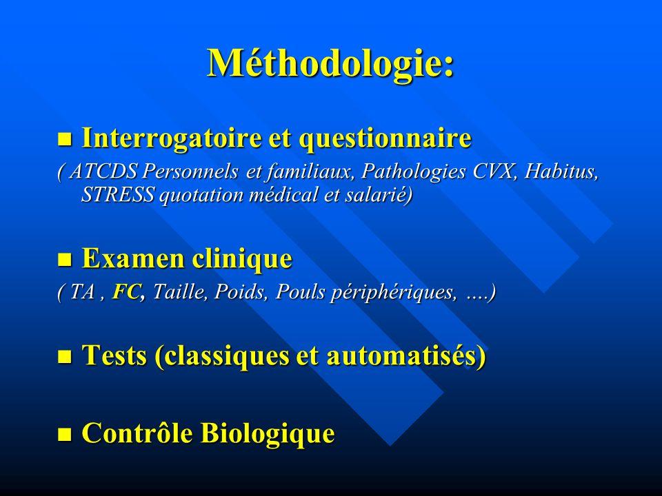 Méthodologie: Interrogatoire et questionnaire Examen clinique