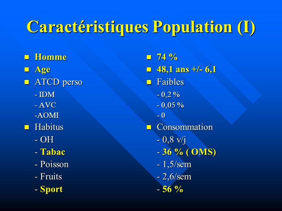 Caractéristiques Population (I)