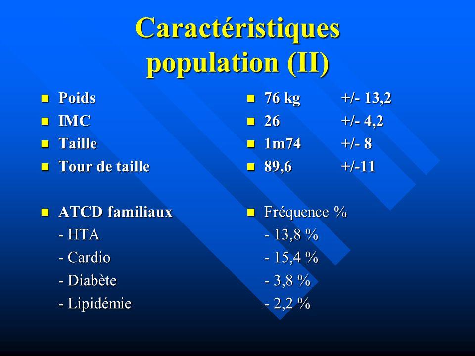 Caractéristiques population (II)