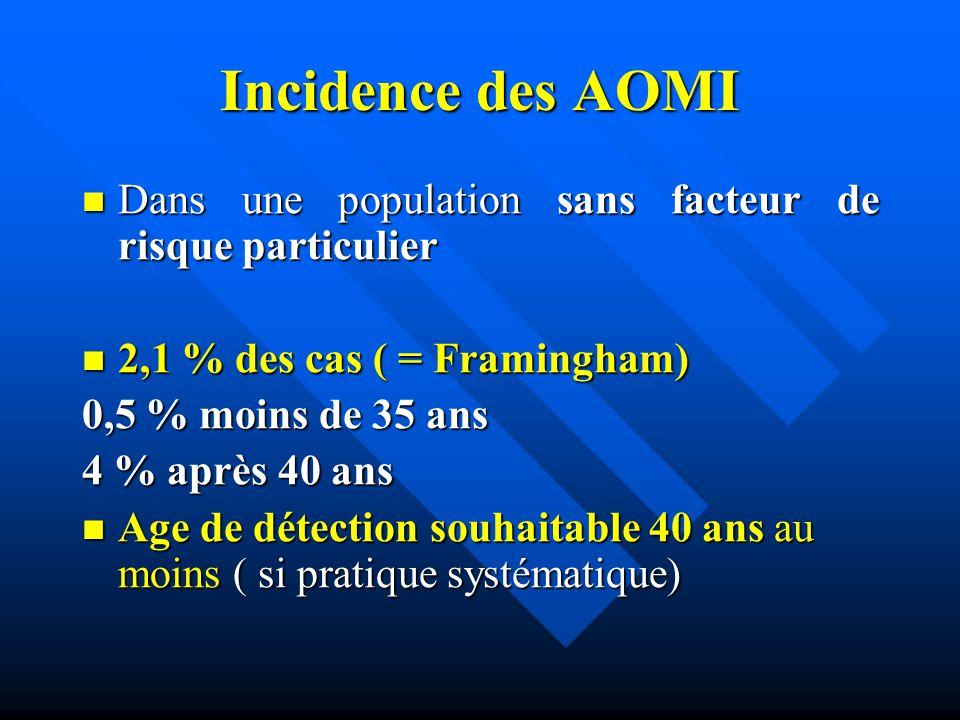 Incidence des AOMI Dans une population sans facteur de risque particulier. 2,1 % des cas ( = Framingham)