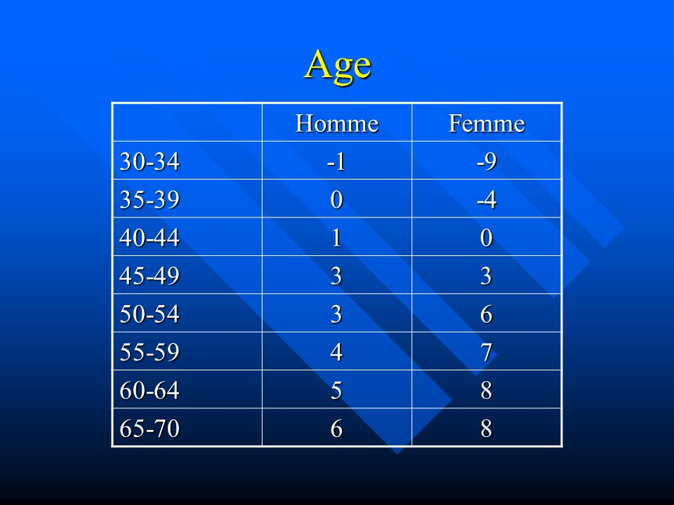 Age Homme Femme 30-34 -1 -9 35-39 -4 40-44 1 45-49 3 50-54 6 55-59 4 7