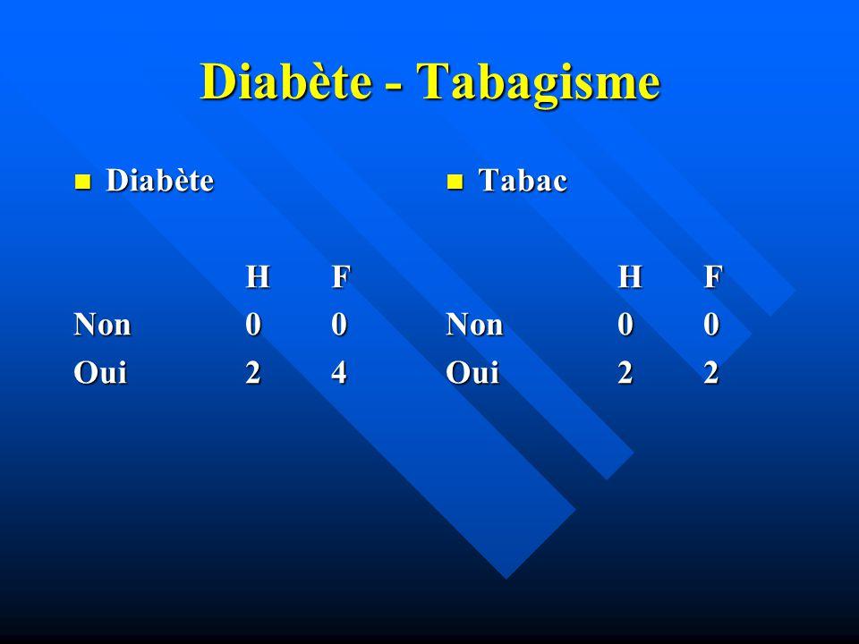 Diabète - Tabagisme Diabète H F Non 0 0 Oui 2 4 Tabac H F Non 0 0