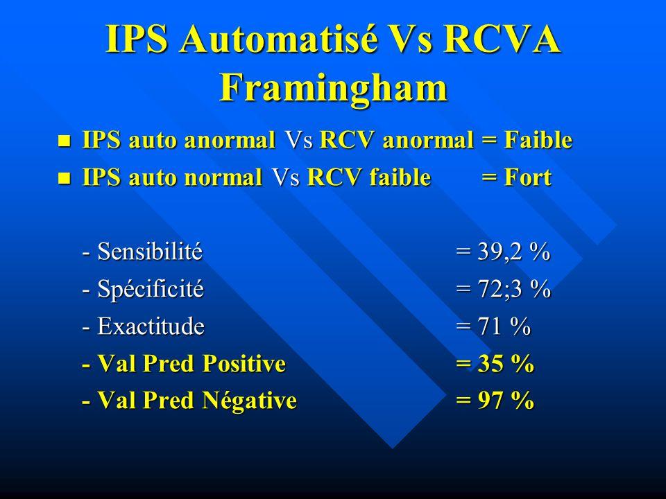 IPS Automatisé Vs RCVA Framingham