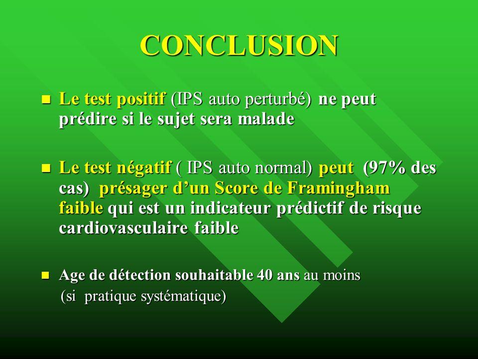 CONCLUSION Le test positif (IPS auto perturbé) ne peut prédire si le sujet sera malade.