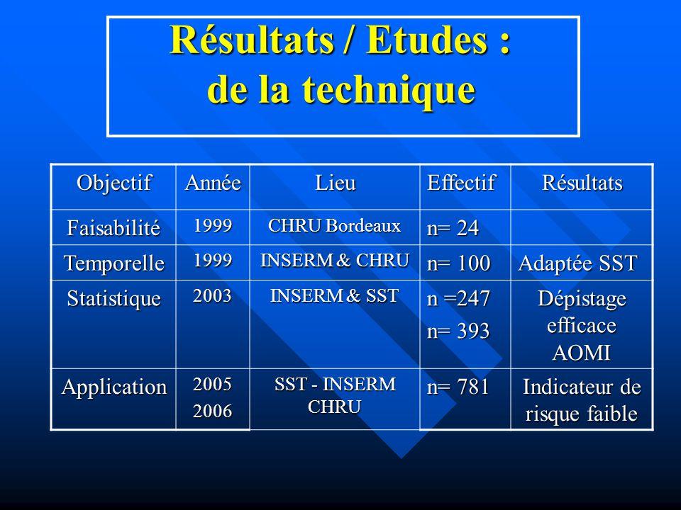 Résultats / Etudes : de la technique