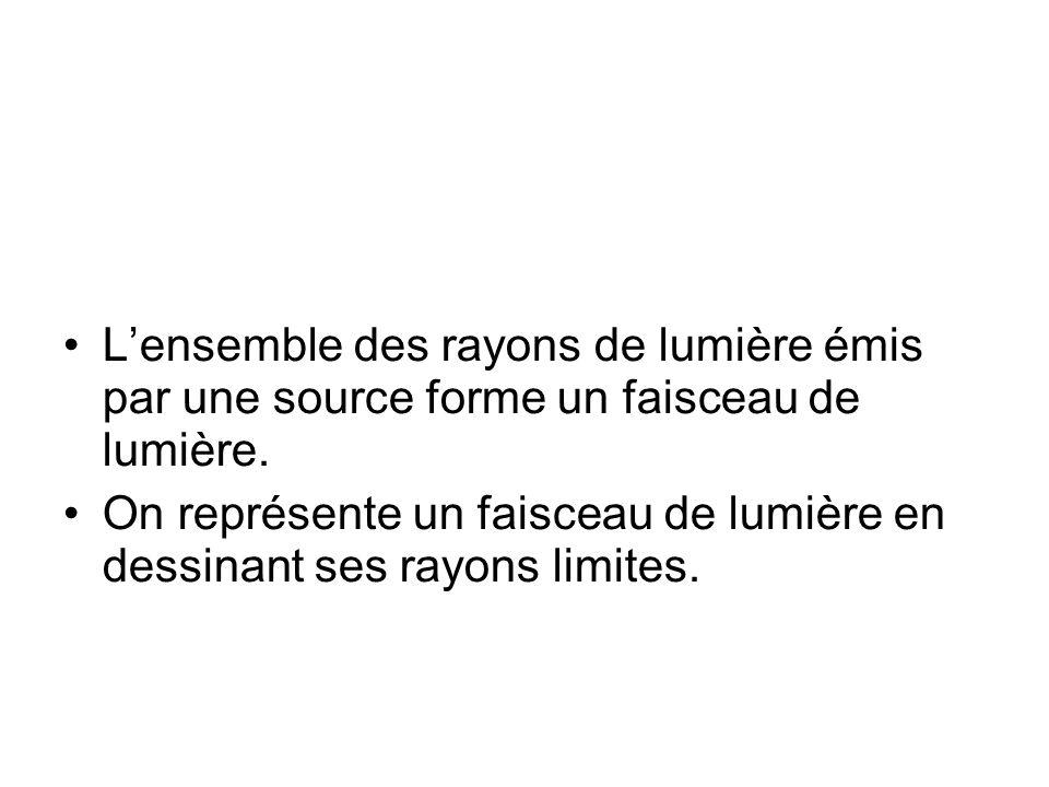 L'ensemble des rayons de lumière émis par une source forme un faisceau de lumière.