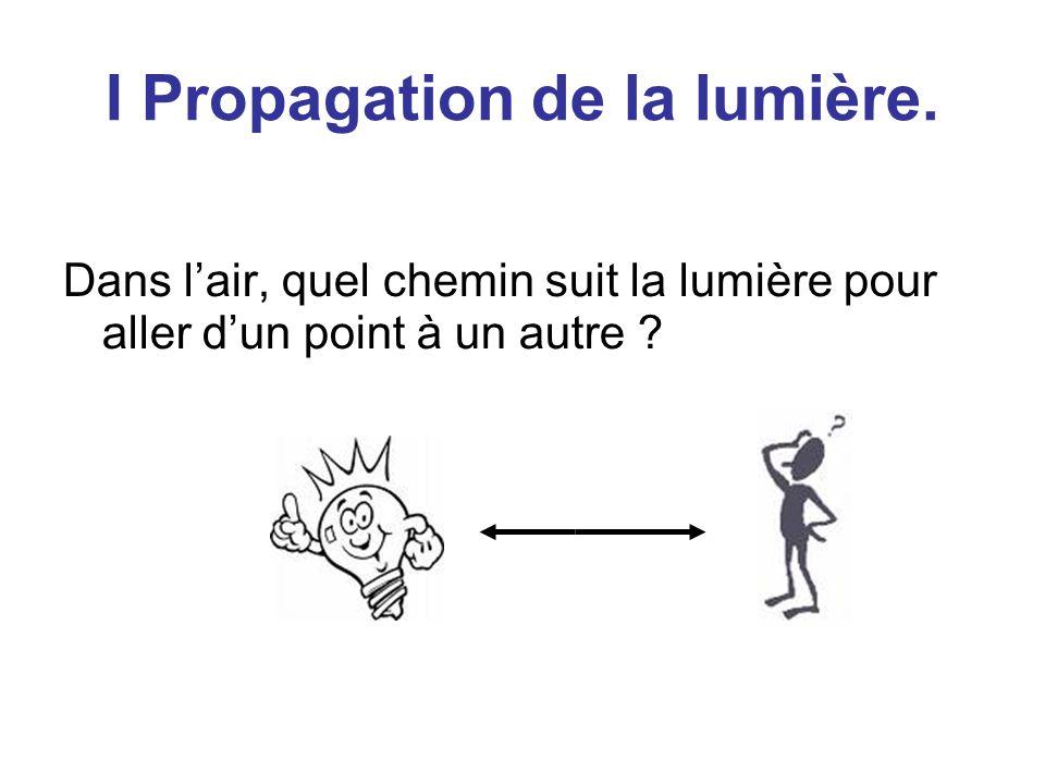 I Propagation de la lumière.