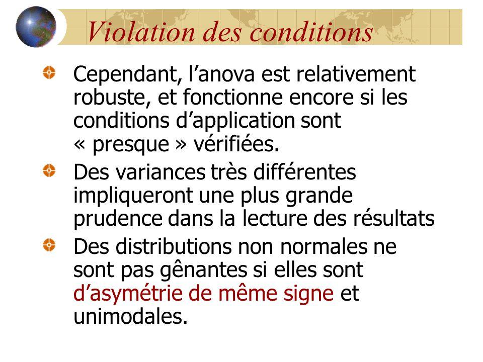 Violation des conditions