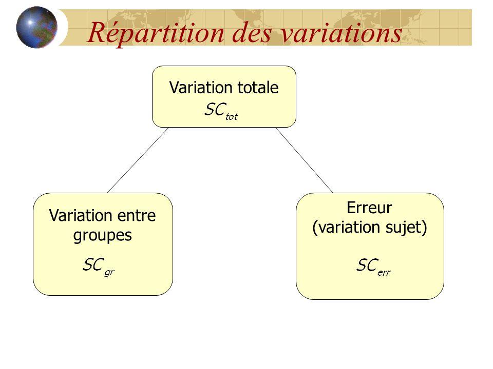 Répartition des variations