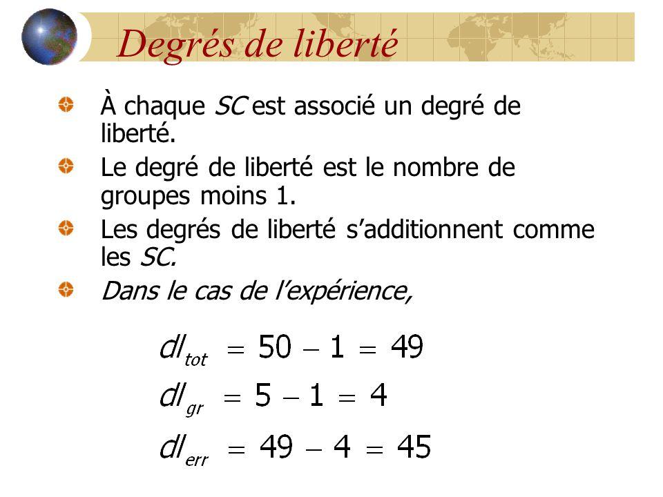 Degrés de liberté À chaque SC est associé un degré de liberté.