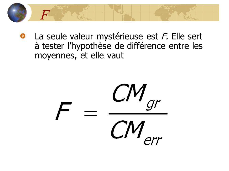 F La seule valeur mystérieuse est F.