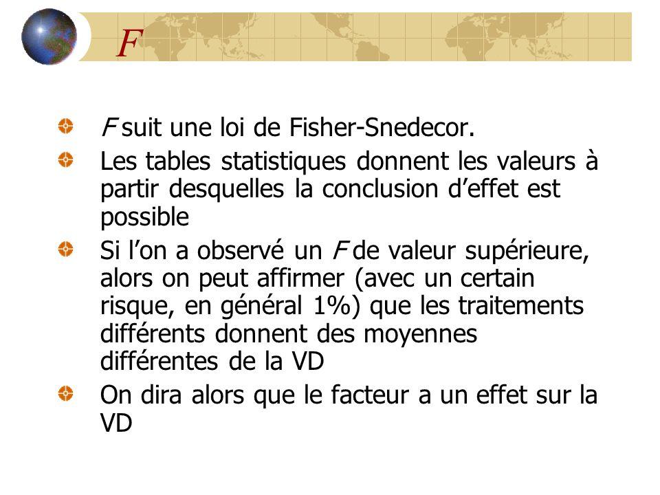 F F suit une loi de Fisher-Snedecor.