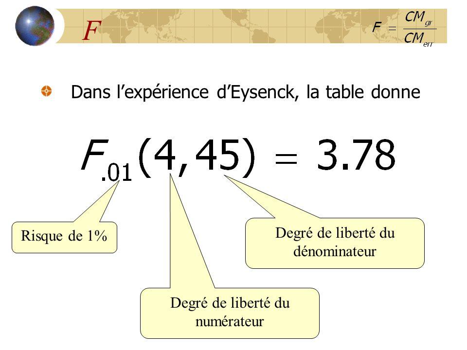 F Dans l'expérience d'Eysenck, la table donne