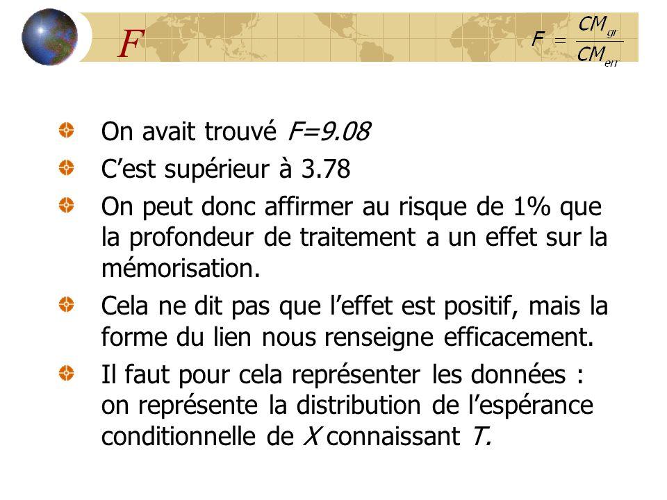 F On avait trouvé F=9.08 C'est supérieur à 3.78