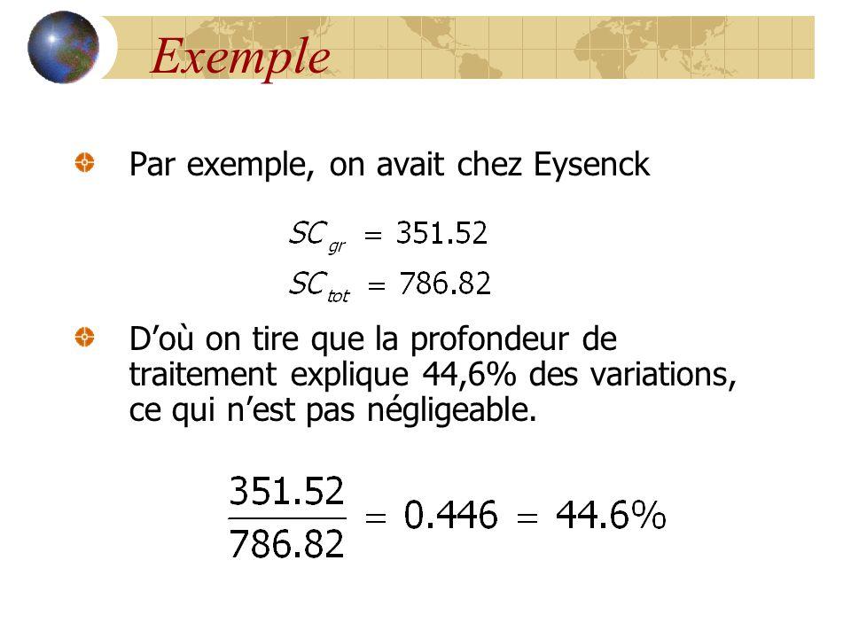 Exemple Par exemple, on avait chez Eysenck
