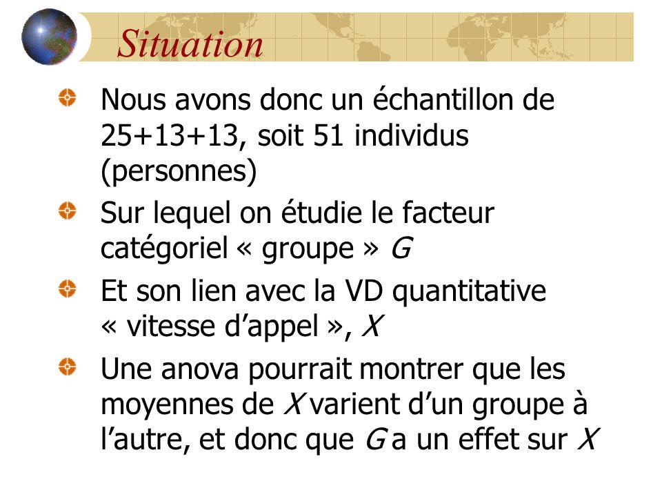 Situation Nous avons donc un échantillon de 25+13+13, soit 51 individus (personnes) Sur lequel on étudie le facteur catégoriel « groupe » G.