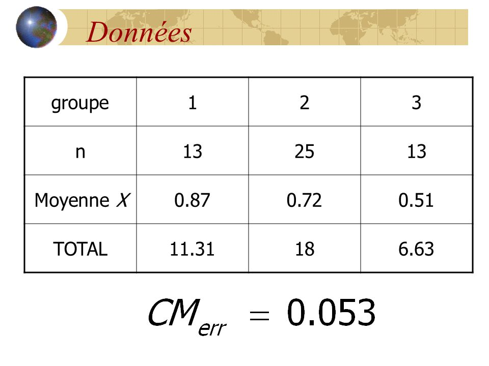 Données groupe 1 2 3 n 13 25 Moyenne X 0.87 0.72 0.51 TOTAL 11.31 18