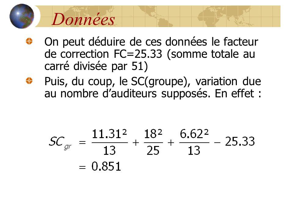 Données On peut déduire de ces données le facteur de correction FC=25.33 (somme totale au carré divisée par 51)