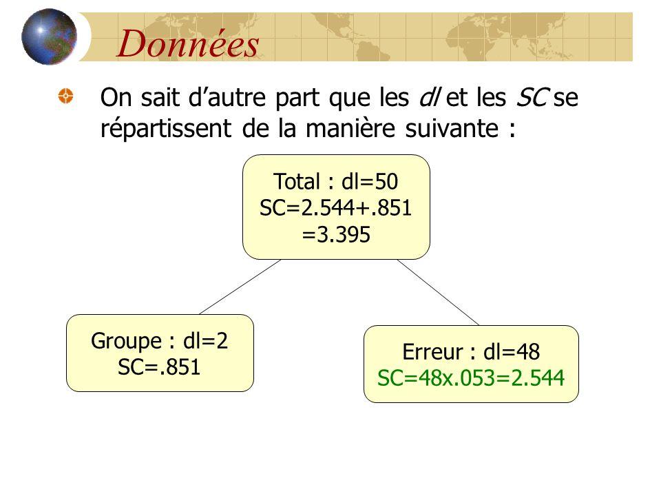 Données On sait d'autre part que les dl et les SC se répartissent de la manière suivante : Total : dl=50.