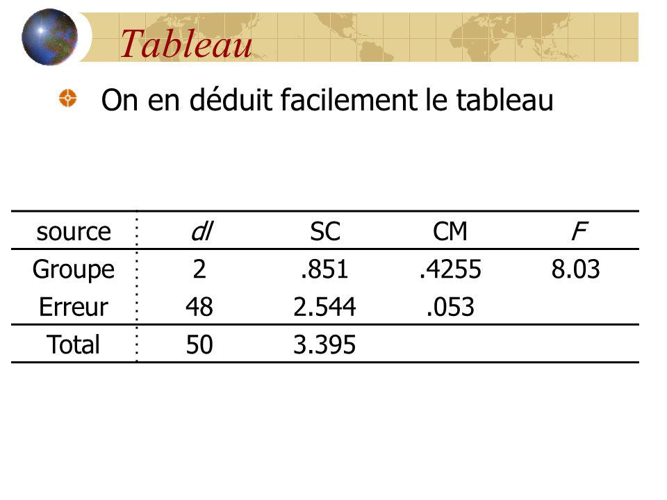 Tableau On en déduit facilement le tableau source dl SC CM F Groupe 2
