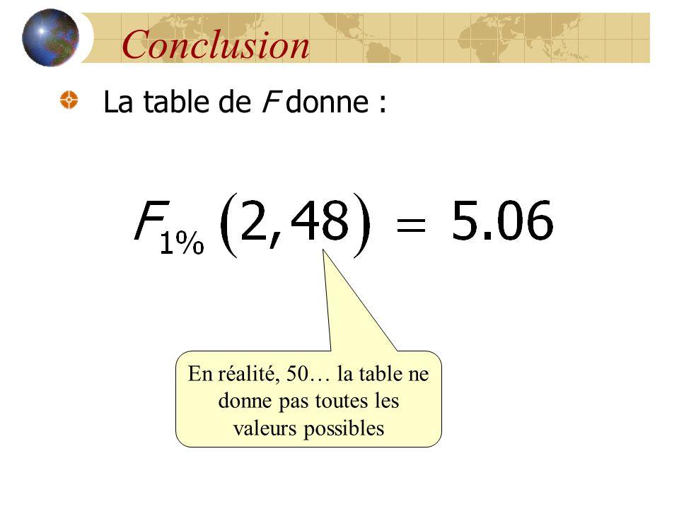 En réalité, 50… la table ne donne pas toutes les valeurs possibles