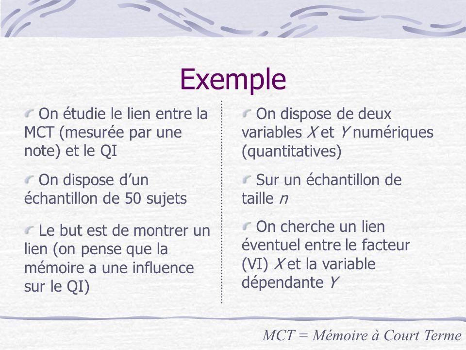 Exemple On étudie le lien entre la MCT (mesurée par une note) et le QI