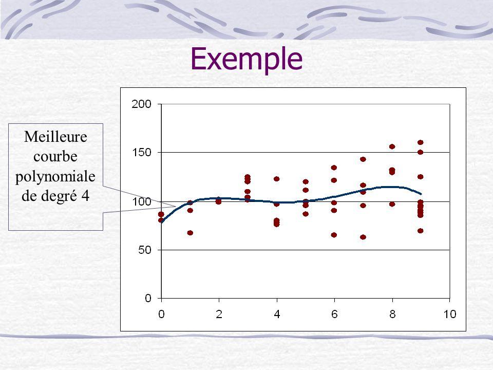 Meilleure courbe polynomiale de degré 4