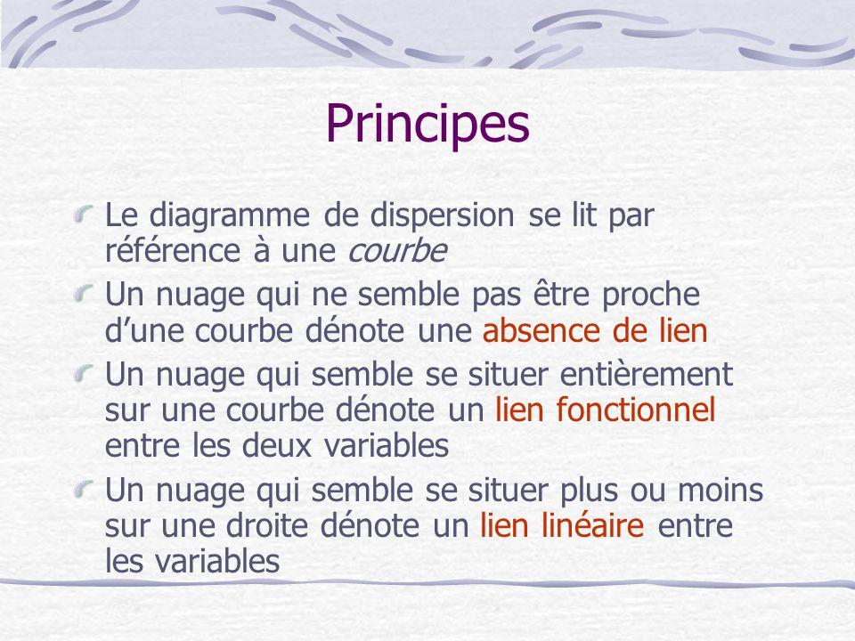 Principes Le diagramme de dispersion se lit par référence à une courbe