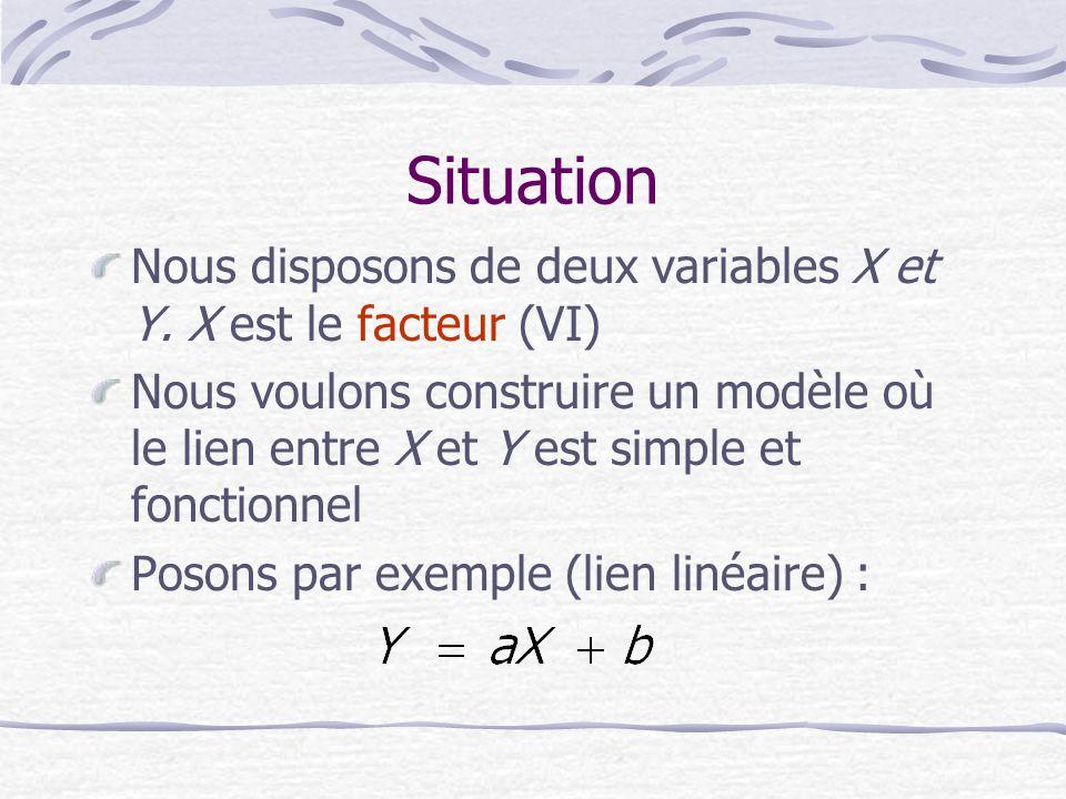 Situation Nous disposons de deux variables X et Y. X est le facteur (VI)