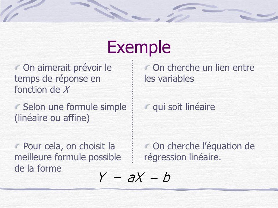 Exemple On aimerait prévoir le temps de réponse en fonction de X