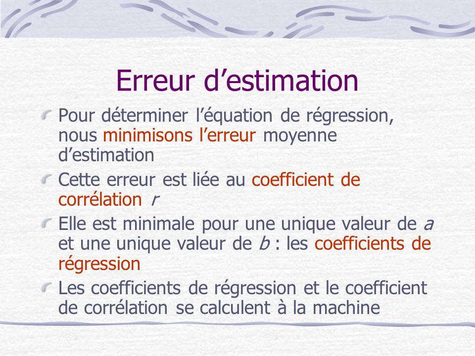 Erreur d'estimation Pour déterminer l'équation de régression, nous minimisons l'erreur moyenne d'estimation.