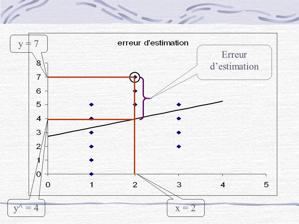 y = 7 Erreur d'estimation y^ = 4 x = 2