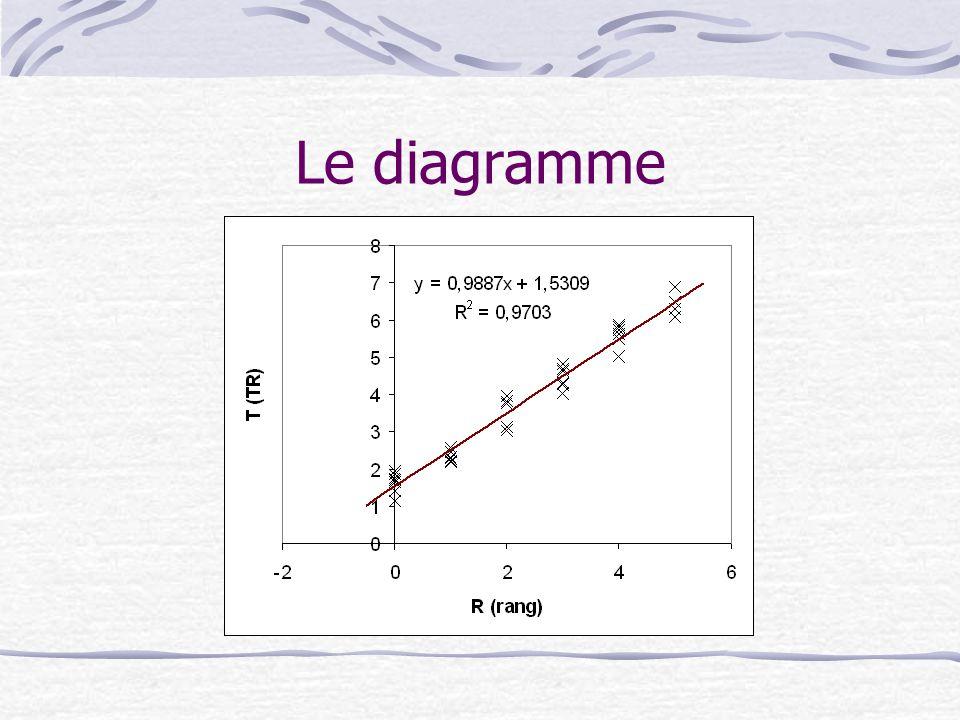 Le diagramme