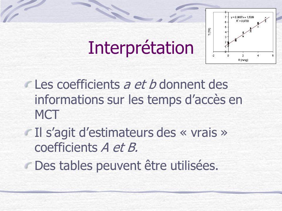 Interprétation Les coefficients a et b donnent des informations sur les temps d'accès en MCT.