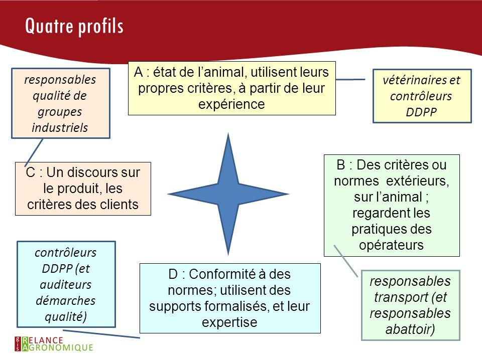 Quatre profils A : état de l'animal, utilisent leurs propres critères, à partir de leur expérience.