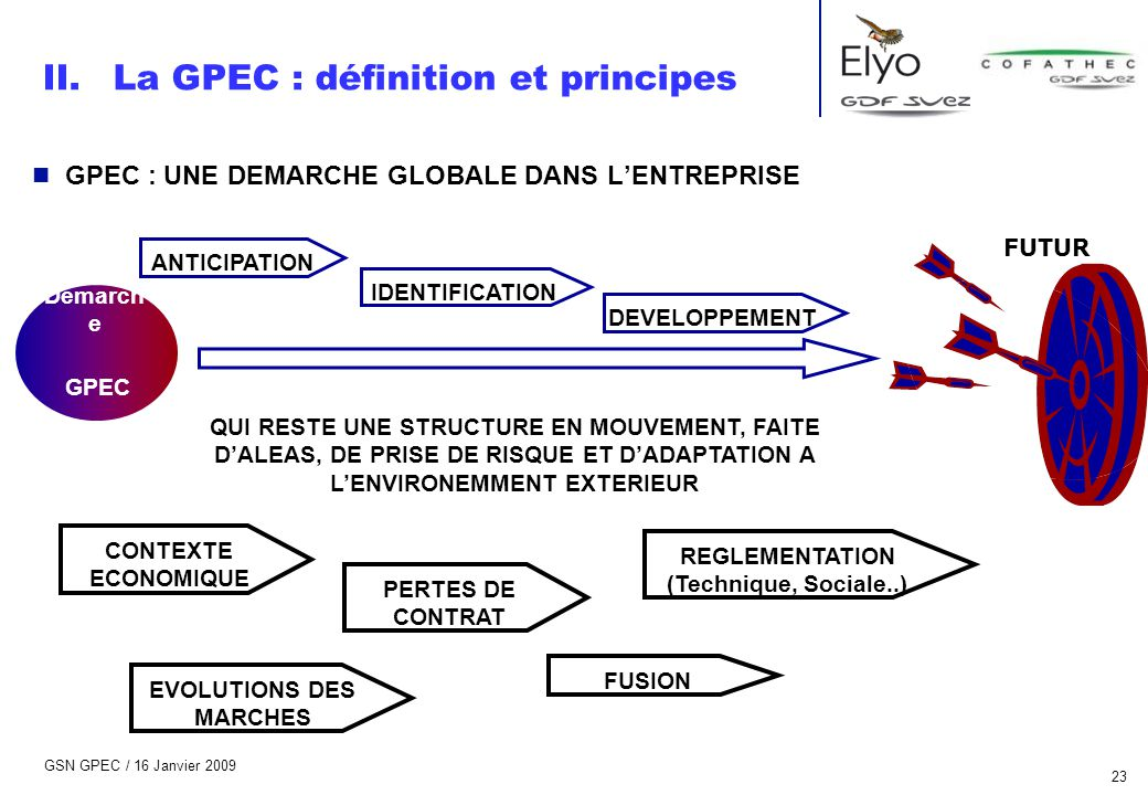 REGLEMENTATION (Technique, Sociale..) EVOLUTIONS DES MARCHES