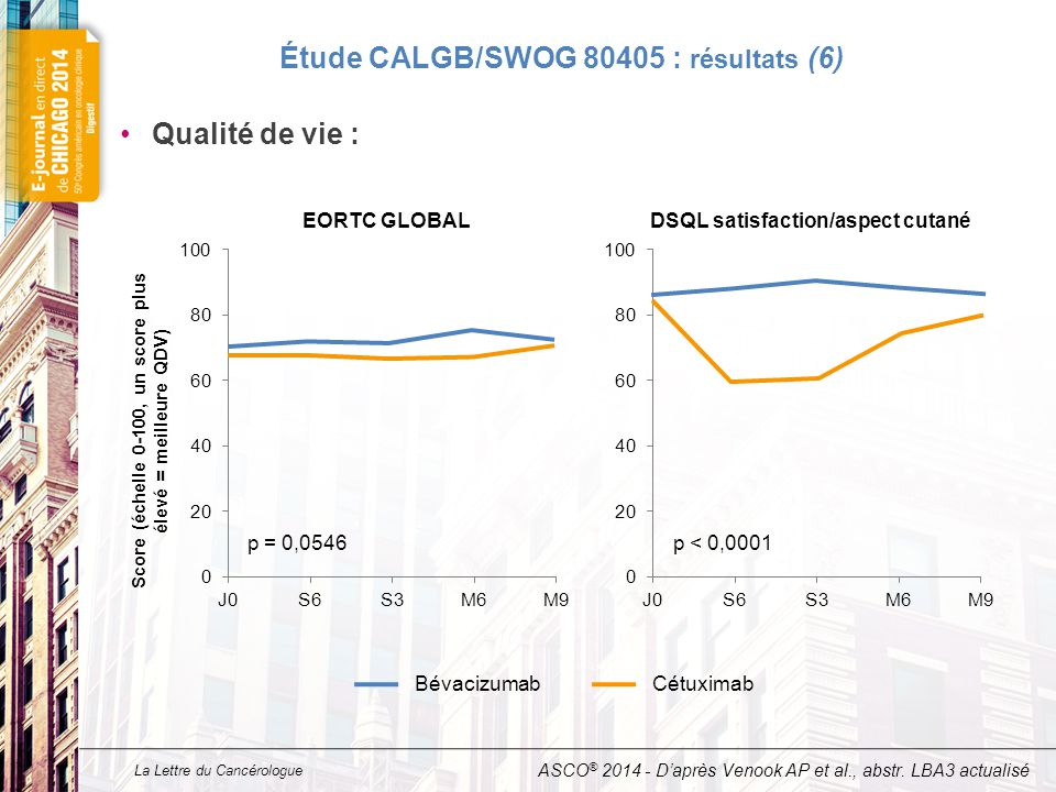 Etude CALGB/SWOG 80405 : conclusions (7)