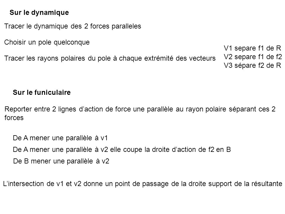 Sur le dynamique Tracer le dynamique des 2 forces paralleles. Choisir un pole quelconque. V1 separe f1 de R.