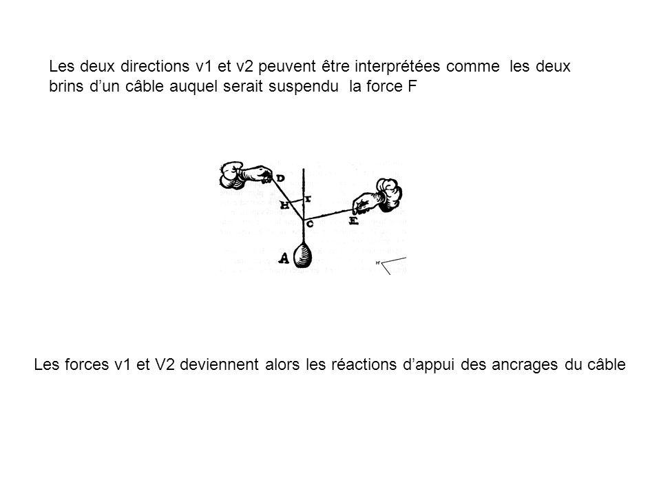 Les deux directions v1 et v2 peuvent être interprétées comme les deux brins d'un câble auquel serait suspendu la force F