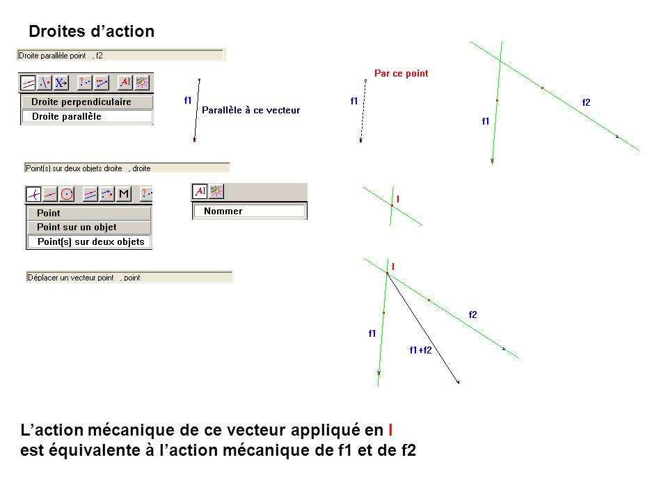 Droites d'action L'action mécanique de ce vecteur appliqué en I.