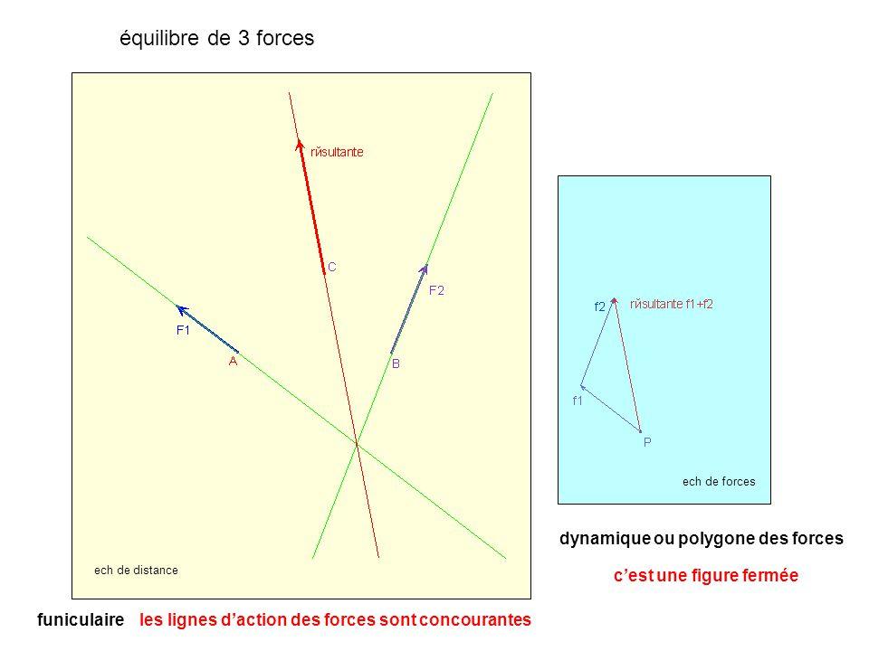 équilibre de 3 forces dynamique ou polygone des forces