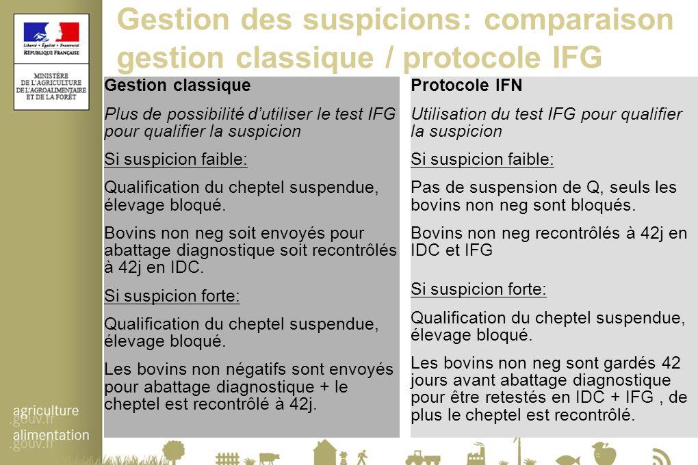 Gestion des suspicions: comparaison gestion classique / protocole IFG