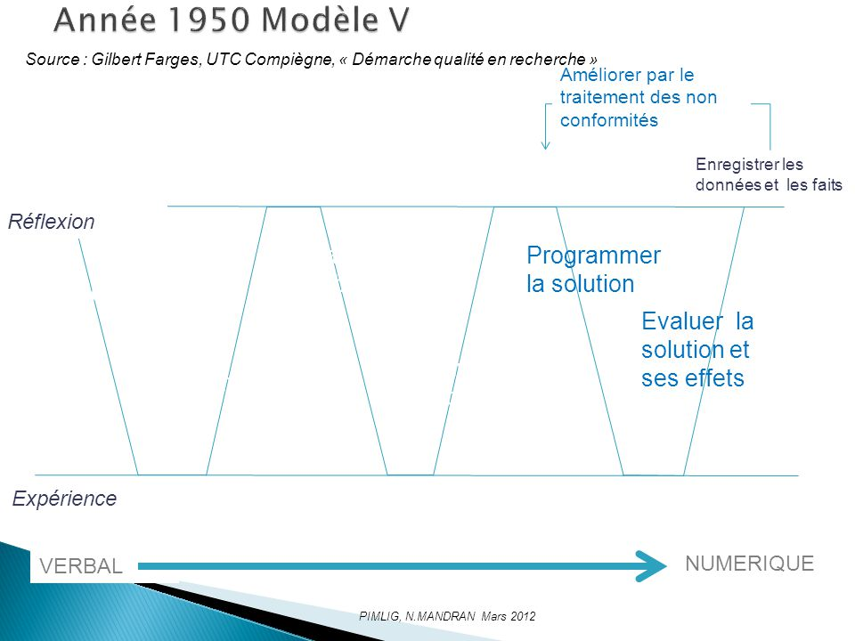 Année 1950 Modèle V Analyser le pb Programmer la solution Explorer