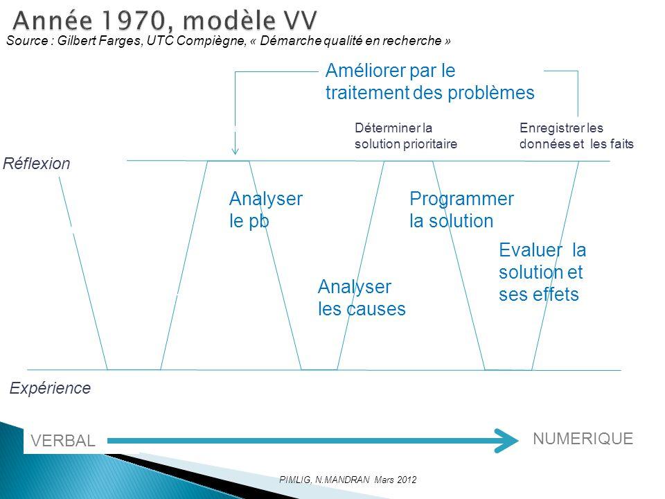 Année 1970, modèle VV Améliorer par le traitement des problèmes