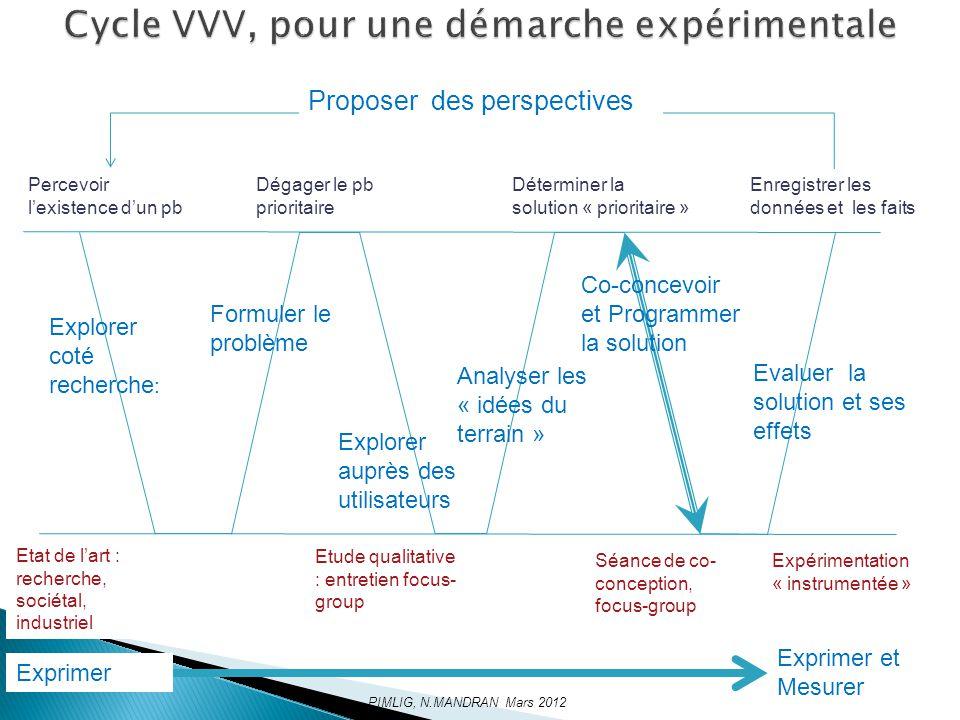 Cycle VVV, pour une démarche expérimentale
