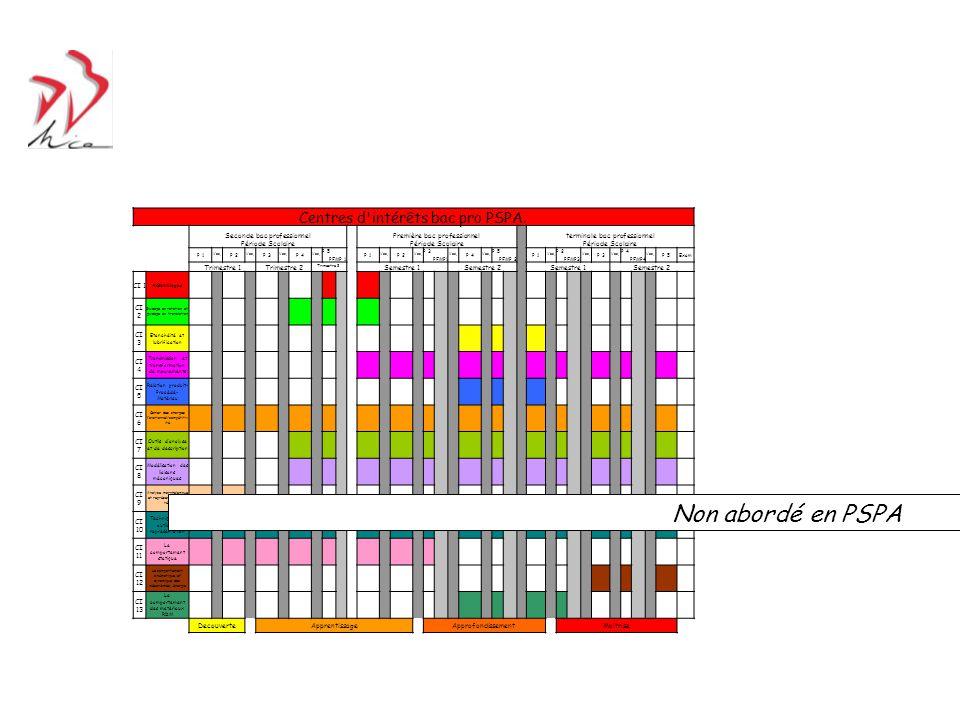 Non abordé en PSPA Non abordé en PSPA Centres d intérêts bac pro PSPA.